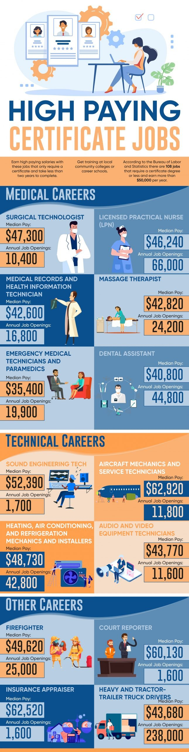 High Paying Certificate Jobs Infographic