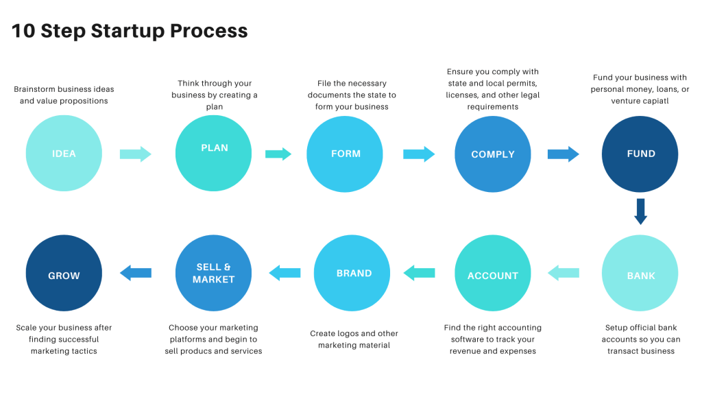How to Start a Business Process